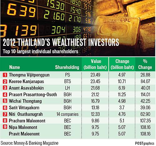 thaiinvest