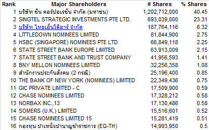 Advanc shareholders