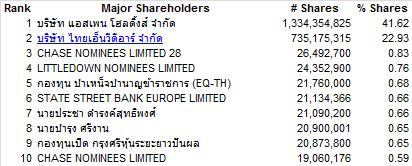 intuchshareholders