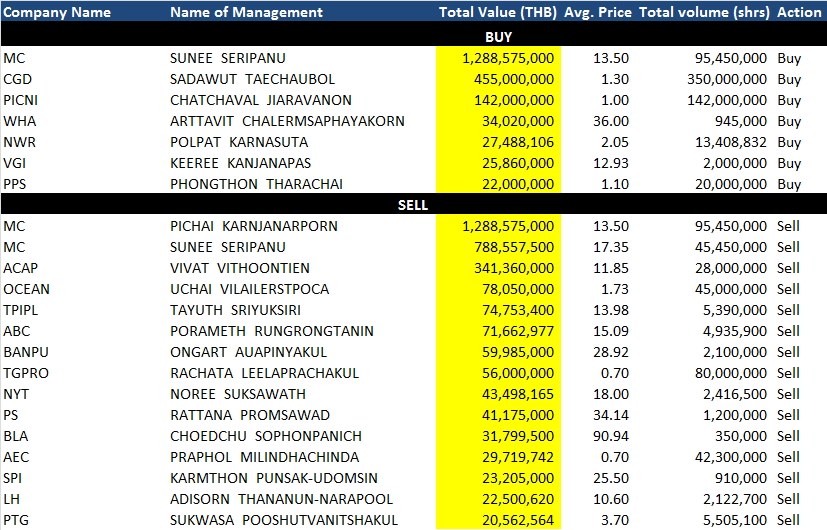 140806 monthly_mgmt_trades