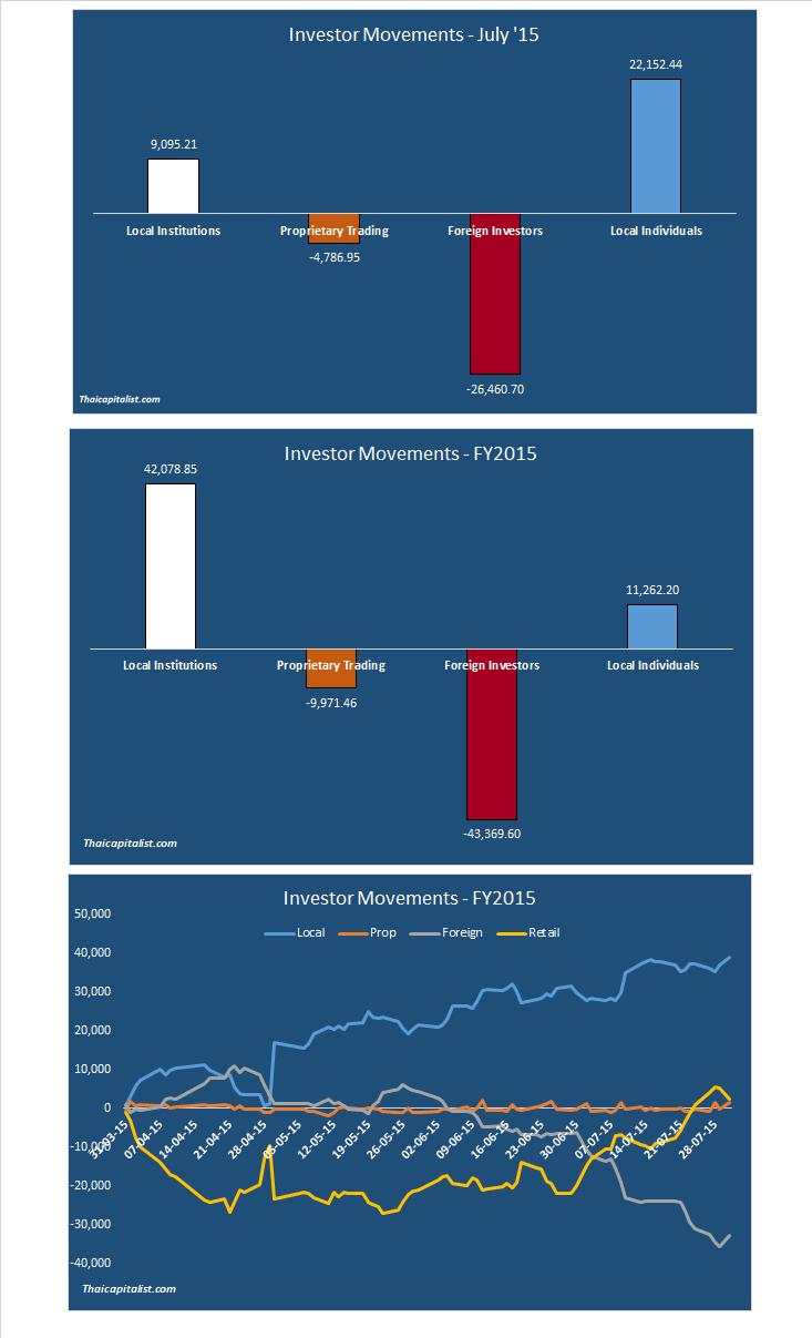 investormovements
