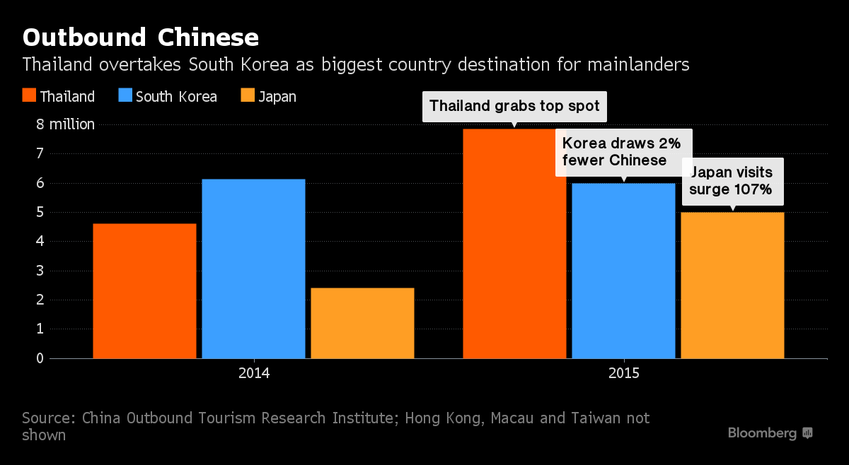 Thailand is #1 for Chinese Tourists